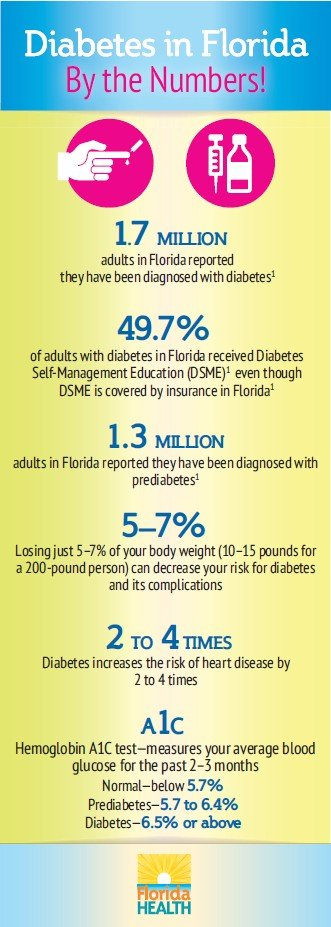 FLDOH_Diabetes By The Numbers 331x927 Mar 2019