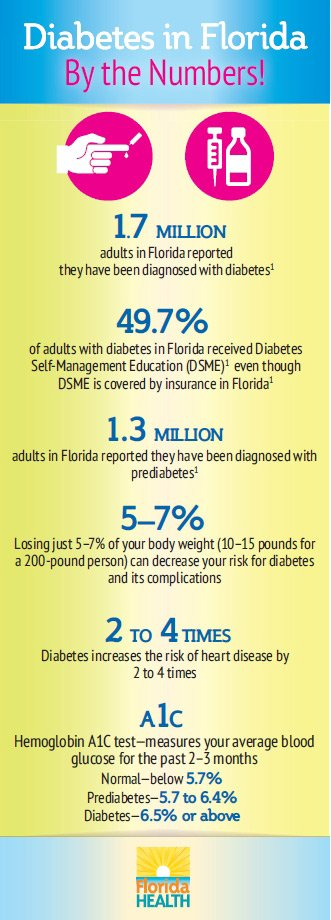 FDOH_DiabetesByTheNumbers 331x920 Aug 2020